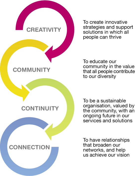 Community Connection's goals - infograph